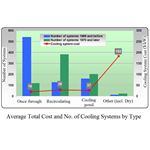 Cooling System Number and Cost Graph