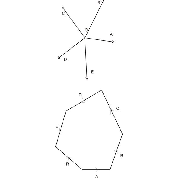 Polygon Law of Forces