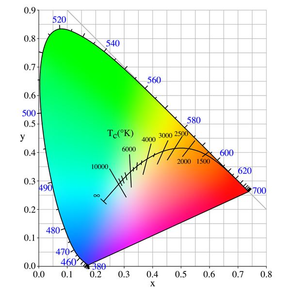 Understanding the Color Temperature Chart