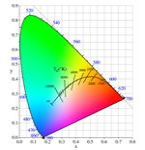 color-temp-chart