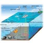 What is ocean floor topography