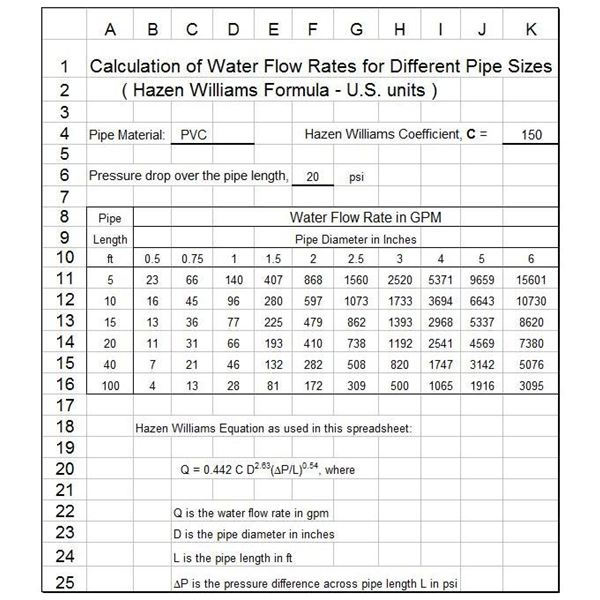 Water Flow Rates for Pipe Sizes with Excel Formulas, Using