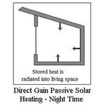 Passive Solar Heating Direct Gain Night Time