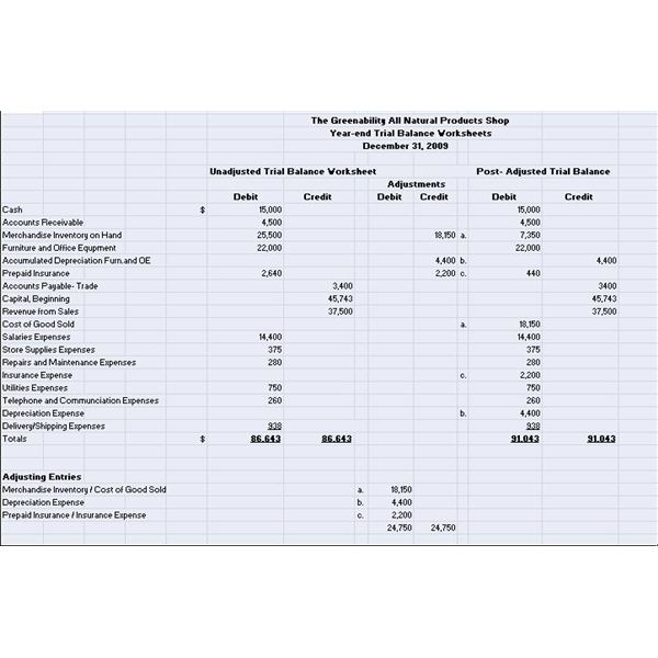 Unadjusted Trial Balance Worksheet Template : Illustrated examples of post adjusted and closing