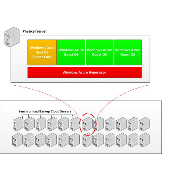 Fig 1 - Cloud Computing Security Issues - Sync Servers on Windows Azure Cloud