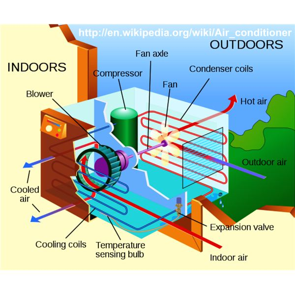 Air Conditioner Mechanism Using Freon, Image