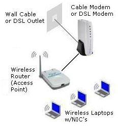 Wireless - Network