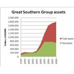 Great Southern Group assets 1999-2008 Wikimedia Commons