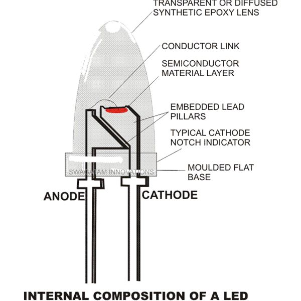 Internal composition of a LED, diagram, Image
