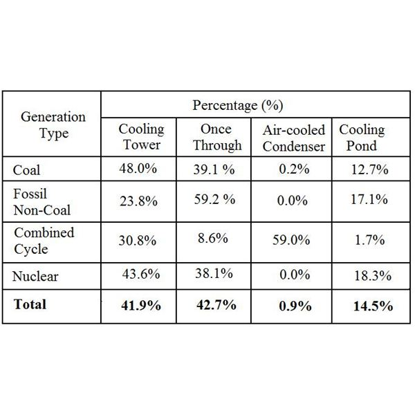 Percentage Use of Cooling Types