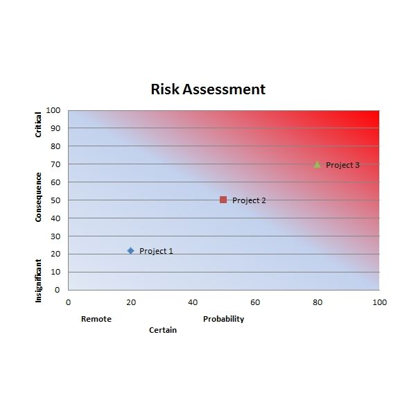 Risk Assessment Graph