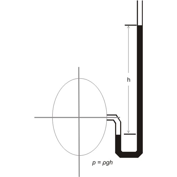 Measuring Gas Under Pressure, Using a U Tube Manometer, Image
