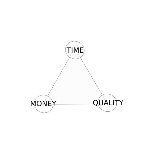 Time-Quality-Money