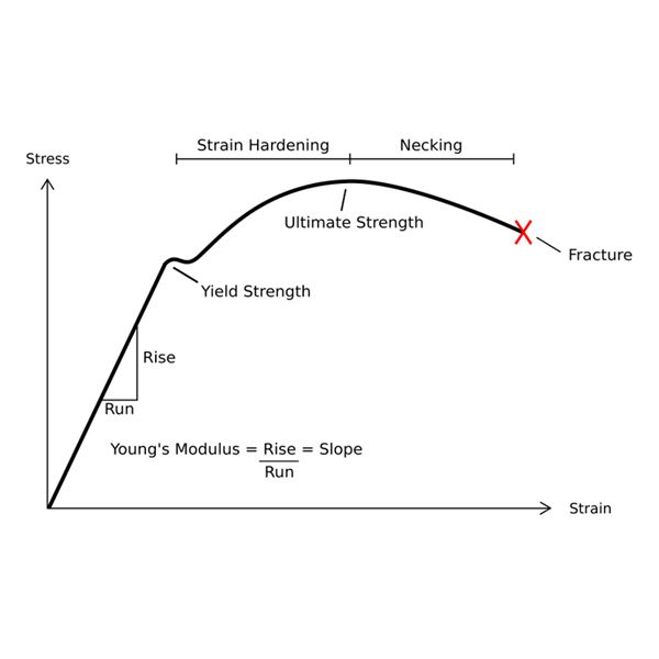 Typical Stress vs. Strain diagram for a ductile material (e.g. Steel).