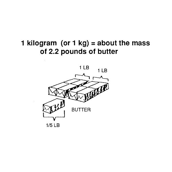 Kilograms to Pounds