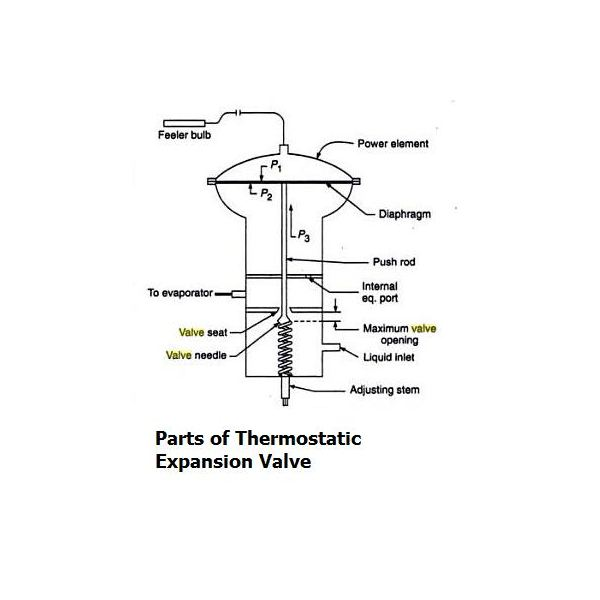 construction of thermostatic expansion valve  tev