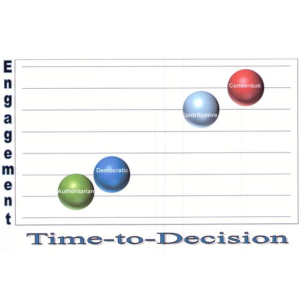 engagement and time to decision