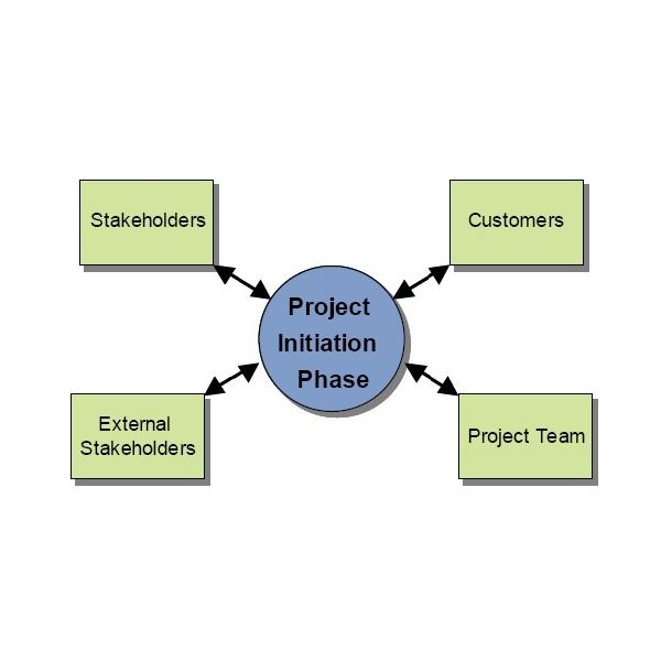 The Project Issue Status Report: Creating an Effective Report