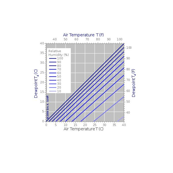 Magnus-Tetens approximation graph from Wikimedia Commons by Easchiff