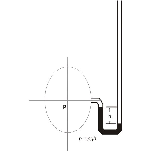 Measuring Gas Under Vacuum, Using a U Tube Manometer, Image