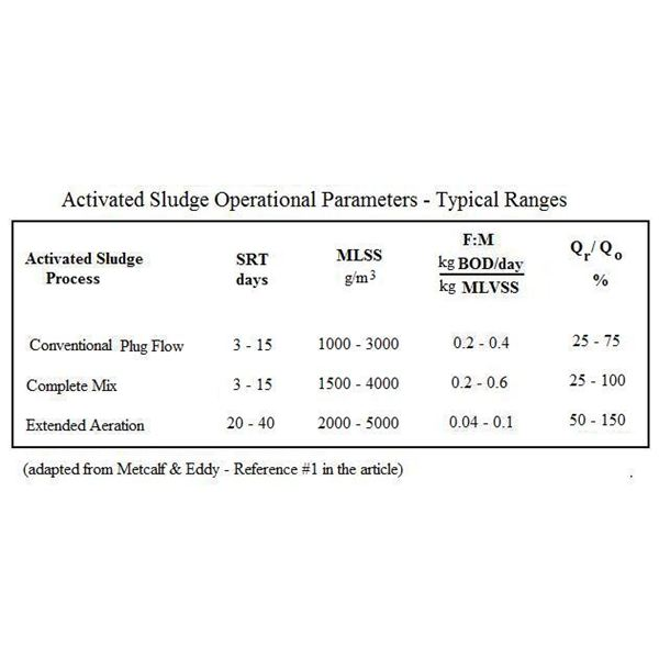 Activated Sludge Operational Parameters SI