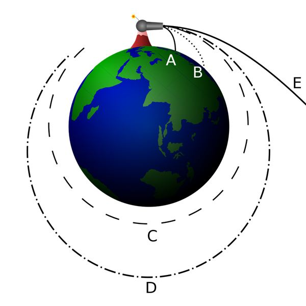Understanding the Escape Velocity of the Earth