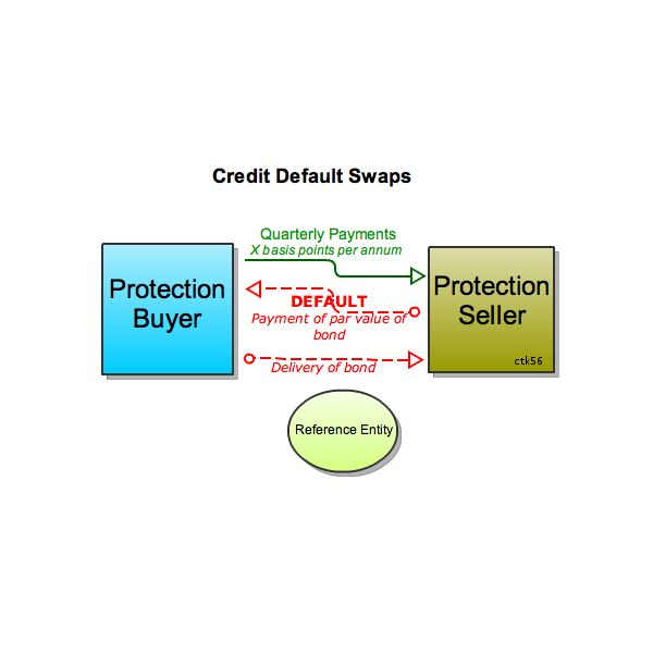 Implementing cash handling internal control procedures and policies 459px basic credit default swap cds diagramg ccuart Image collections