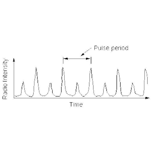 Radio frequency pulses from a Pulsar