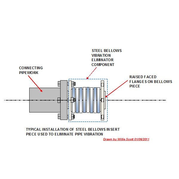 BELLOWS VIBRATION ELIMINATOR