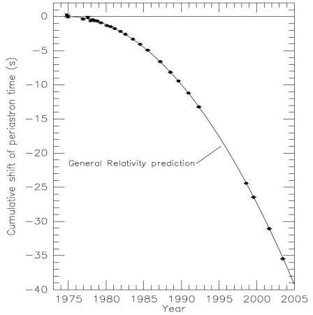 Binary Pulsar B1913+16 Orbital Period Change - Image https://arxiv.org/abs/astro-ph/0407149