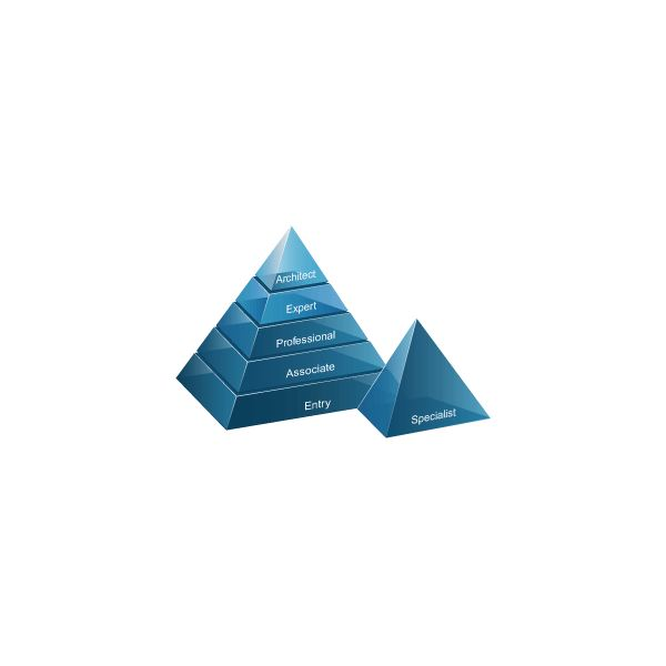 Cisco Pyramid