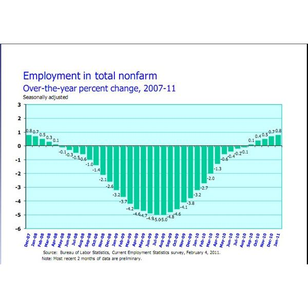 employment statistics non farm 2007-11