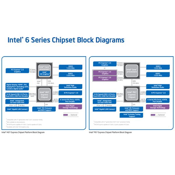 Intel H67 vs P67 Chipset