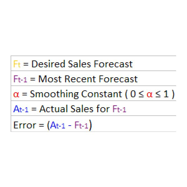 Exponential Smoothing Sales Forecast Variables