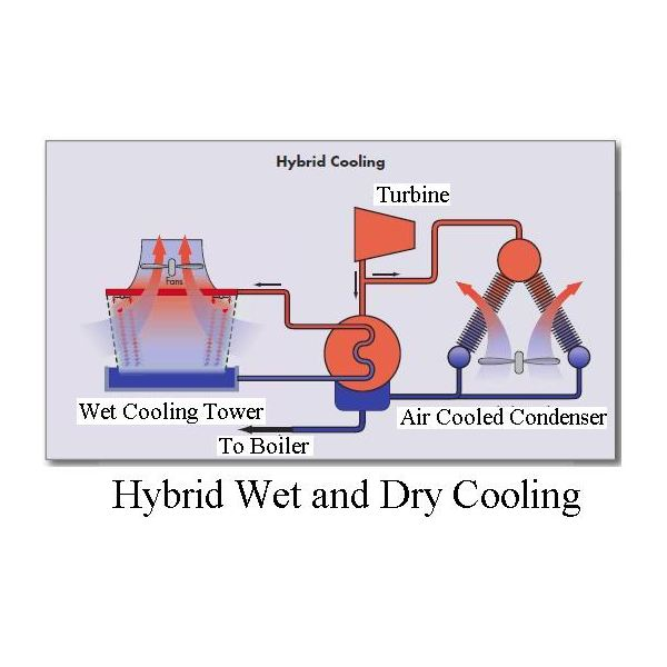 Dry Fluid Cooling Systems : Use of hybrid air cooled condenser evaporative cooling for