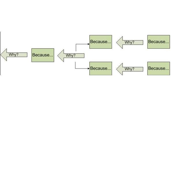 Cause Mapping - step 3