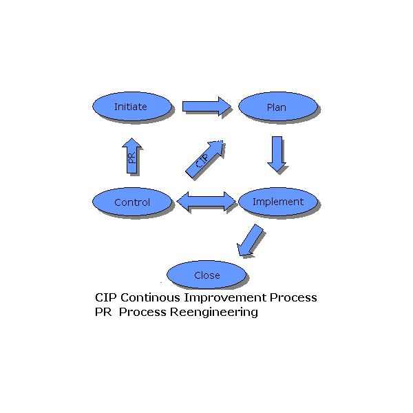 The Project Manager's Approach to a Project Improvement Plan