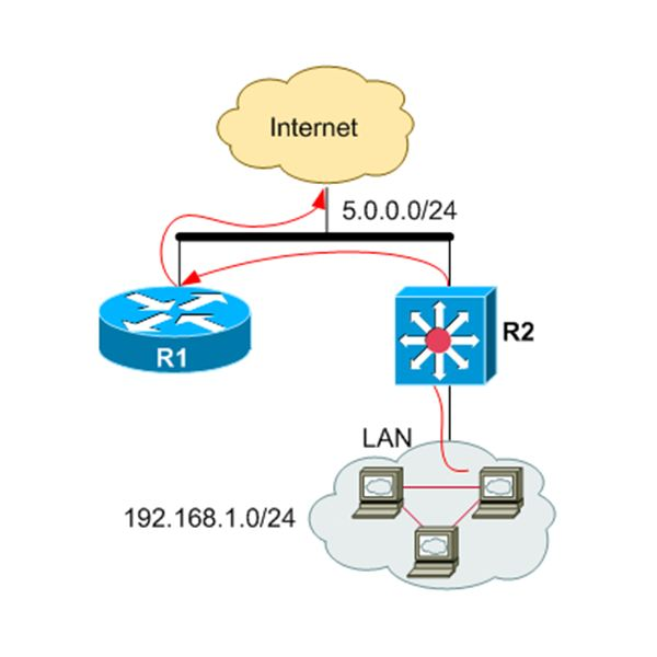 how to change cisco router ip address