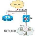 Router-Switch-Lan