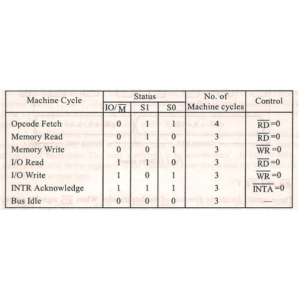 Types of machine cycle