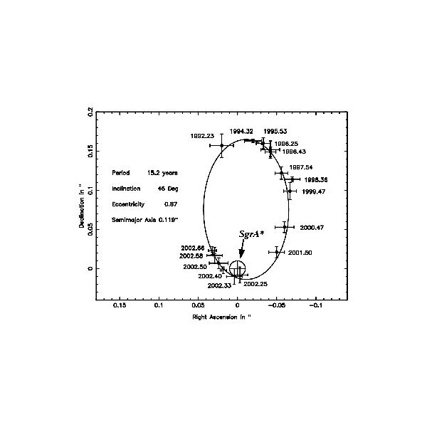 The orbital path of star - S2 about Sagittarius A*