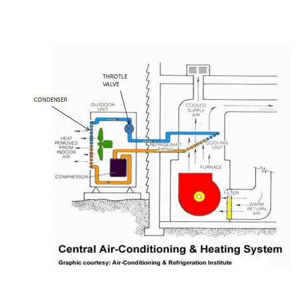 understanding central air conditioning and heating systems rh brighthubengineering com Central Air Conditioning Condensor Diagram How HVAC Systems Work Diagram