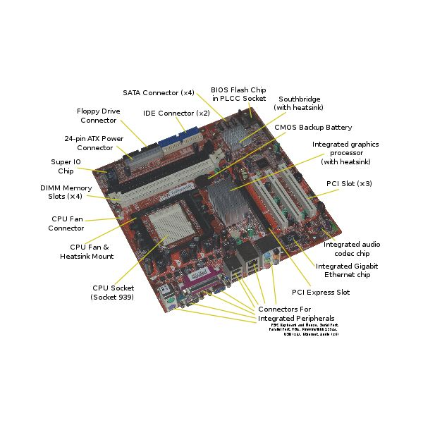 Labeled example of a generic computer motherboard