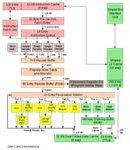 Intel Core2 Micro Architecture