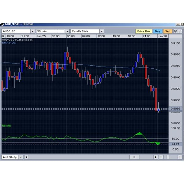 Effective RSI Trading Strategies for Stock and Forex Traders