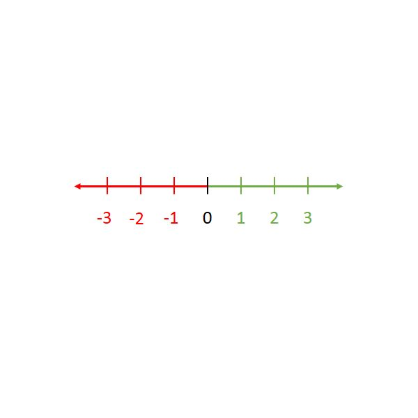 6th Grade Math Lesson: Using Colorful Number Lines to Teach About Positive and Negative Numbers