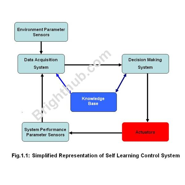 Introduction to Self-Learning Adaptive Control Systems