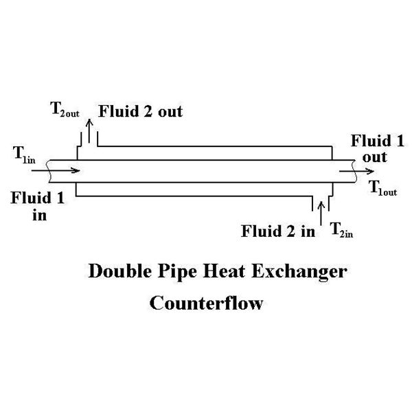 Double Pipe Heat Exchanger Design with Counterflow or Parallel Flow