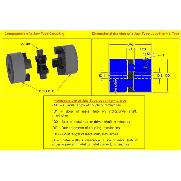 Jaw type coupling - Construction and Nomenclature