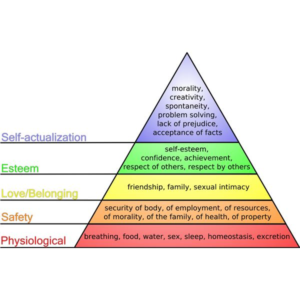 Maslow's Hierarchy for Project Management